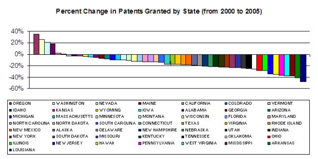 patentsbystate00-05
