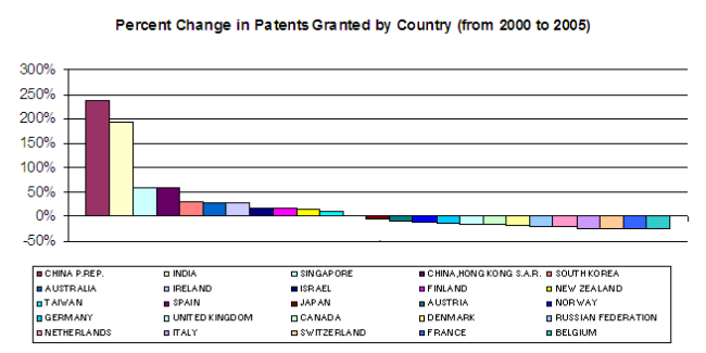patentbycountry00-05