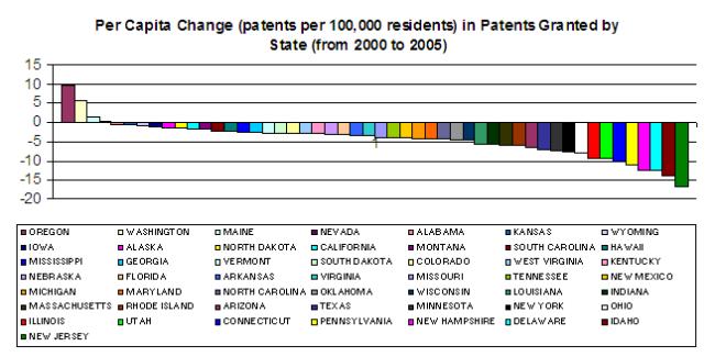 Patentspercapita00-05